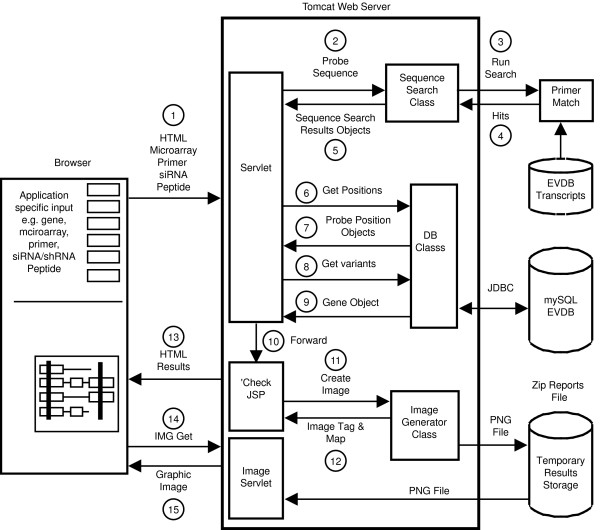 sequence diagram tool open source epiphone sg wiring a component interaction of the splicecenter software. the... | download scientific