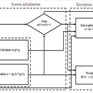 Block diagram of RSA encryption algorithms IV. Design of