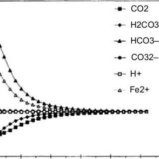 1 Chemical equilibria of dissolved CO 2 in acidic aqueous