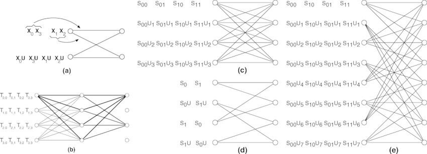 (a) Two-state trellis code for L = 2. X , i = 0; 1; 2; 3