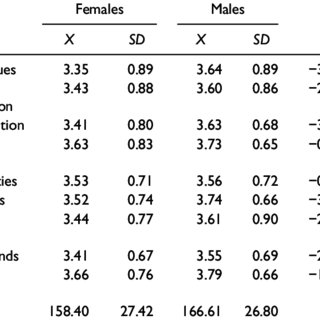 Frequency Distribution of Marital Satisfaction by Gender