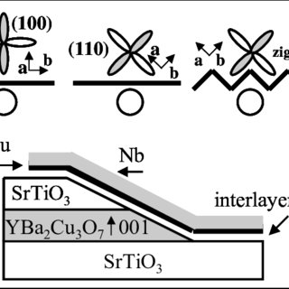 A SQUID structure with a very small loop inductance is