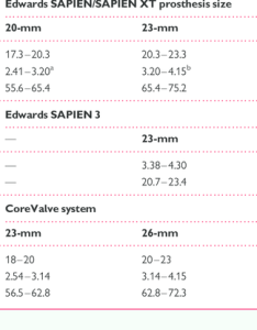 Proposed sizing chart for the edwards sapien valve and corevalve system based on multi also rh researchgate