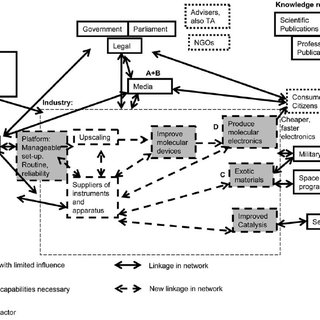 Present innovation value chain and network for drug