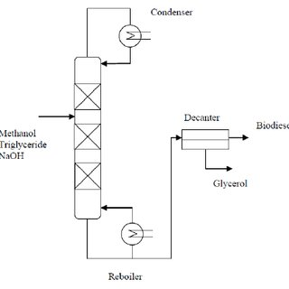 (PDF) A Step toward Industrial Plant of Continuous