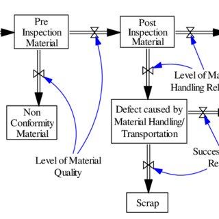 (PDF) Conceptual Model of Failure Risk Control on Raw