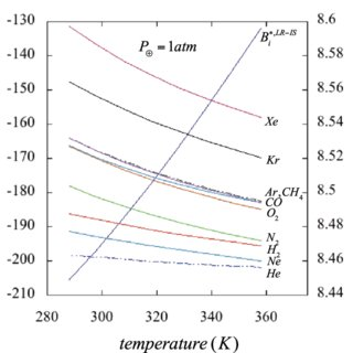 Isobaric-temperature dependence of the osmotic second