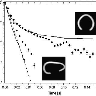 Decay of atoms from circular and stadium billiards: the