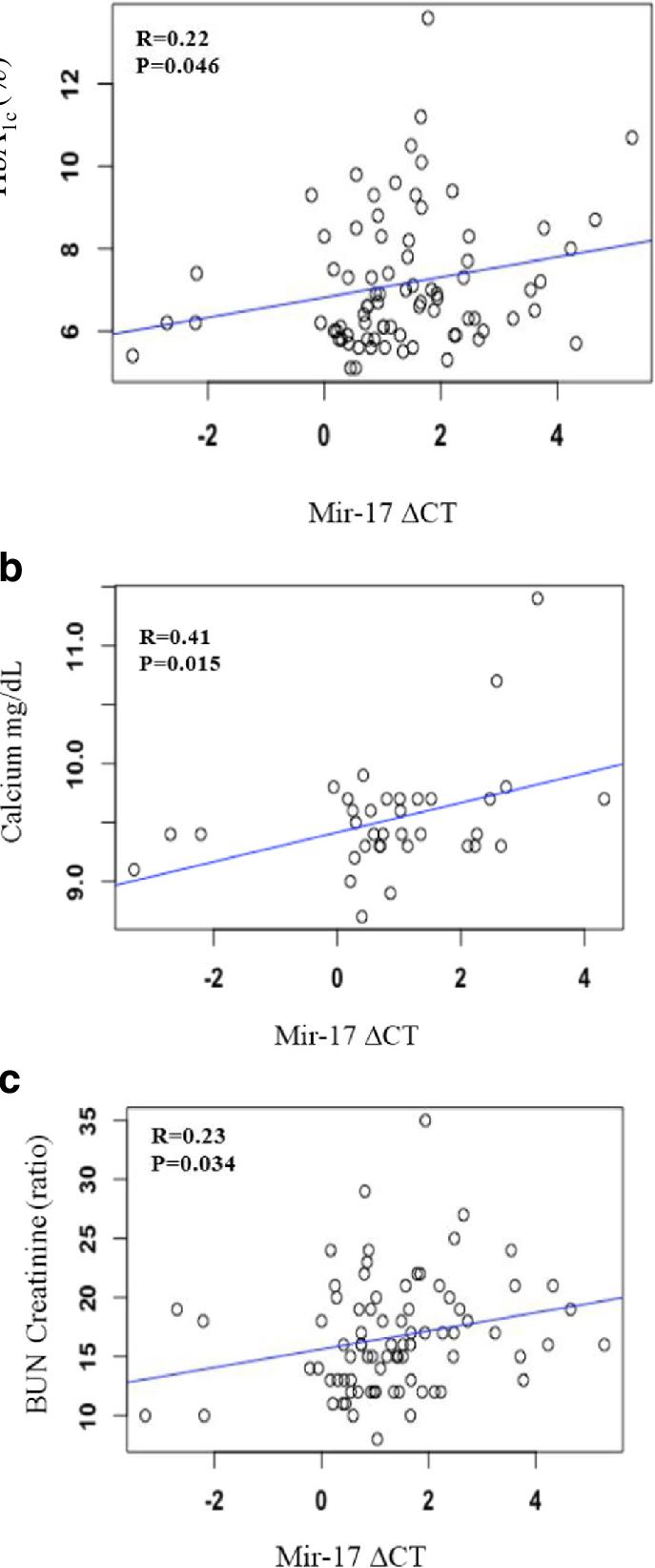 Mir-17 is associated with HbHBA1C Calcium and Bun ...