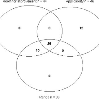 Scores and psychometric characteristics of the patient