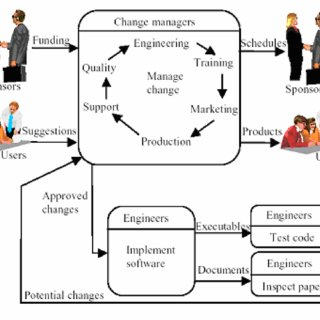 (PDF) A process model for Requirements Change Management