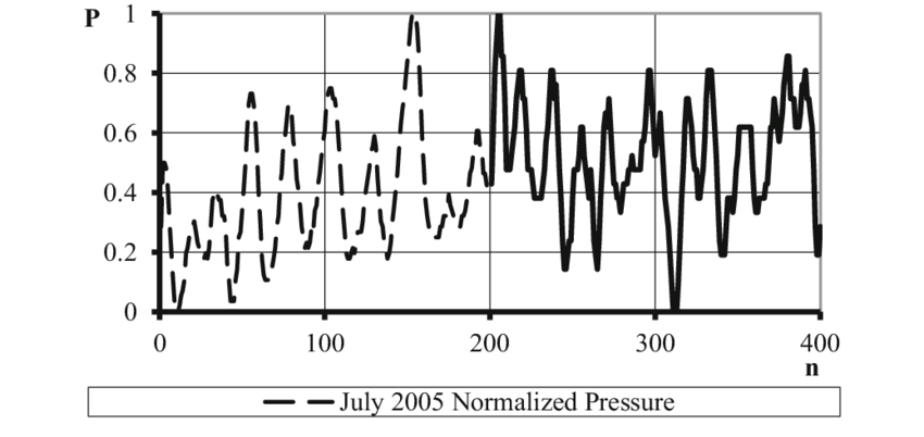 Wellhead pressure trend (normalized) of an oil well in