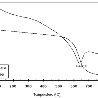 TG/DTA curve of sample KR1 collected from Soroako west