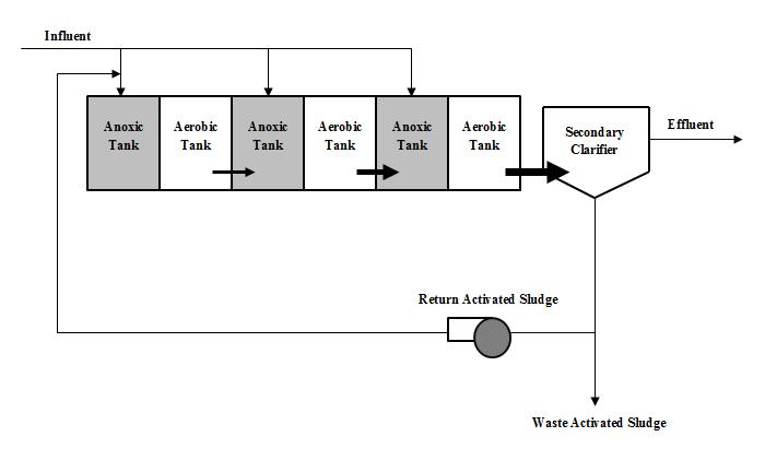 Step-feed activated sludge process (US EPA, 2008