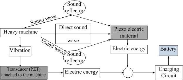 Block diagram of harvesting energy vibration and sound