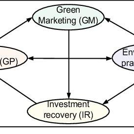 (PDF) Green supply chain performance measurement using