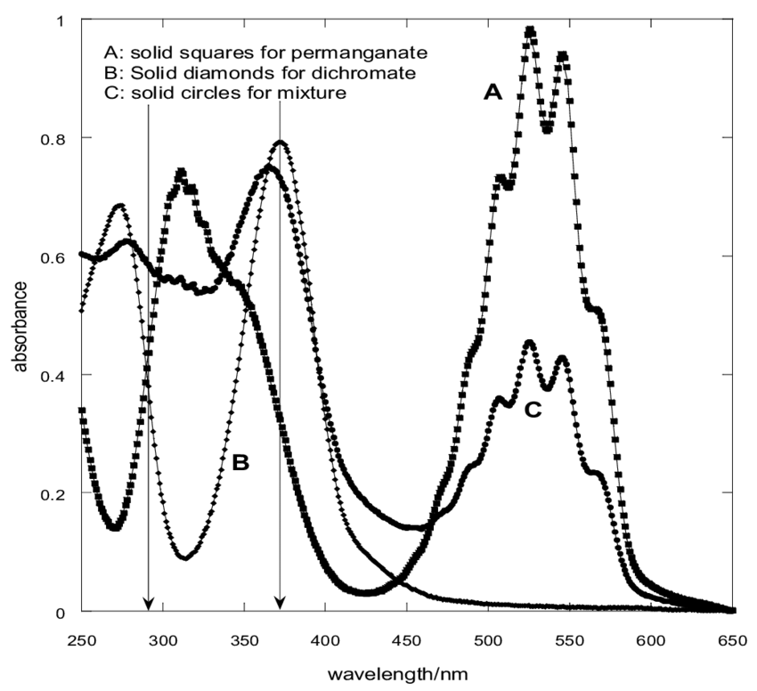 UV-VIS spectra of KMnO4, K2Cr2O7 and the mixture