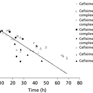 (PDF) Kinetic measurements of the hydrolytic degradation