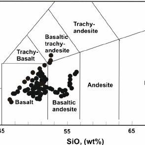 Total alkali silica classification diagram (TAS) for mafic