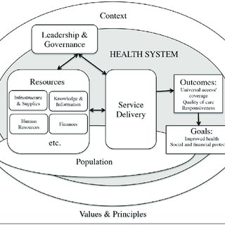 (PDF) Health System Challenges in Organizing Quality