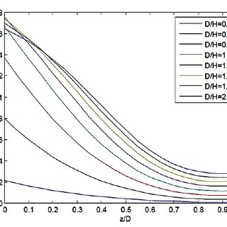 (PDF) Rotational Stability of Rigid Cantilever Sheet Pile