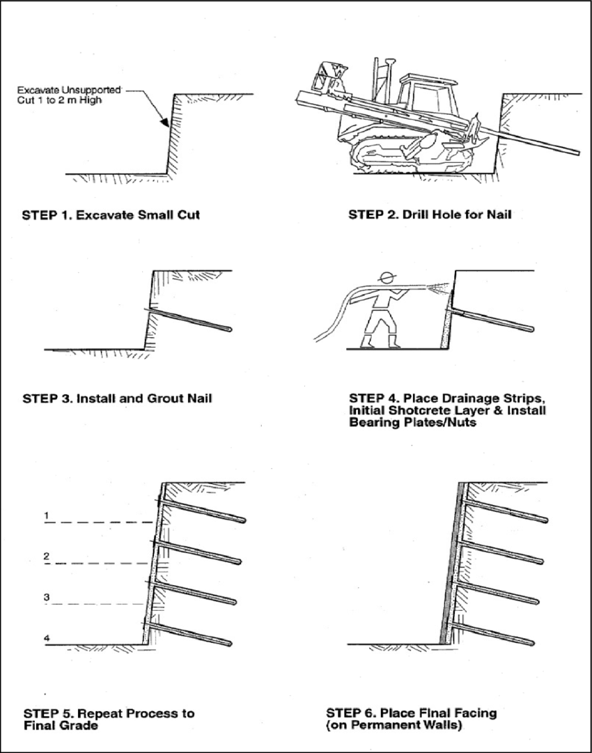 hight resolution of construction sequence of soil nailing byrne et al 1998