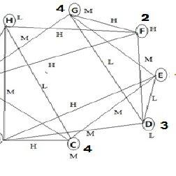 (PDF) Fuzzy Graph Coloring Technique to Classify the
