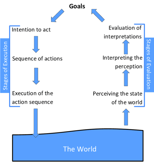 6. Seven-stage Model Of Action Specifies Three Stages