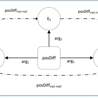(PDF) Learning to Automatically Solve Logic Grid Puzzles
