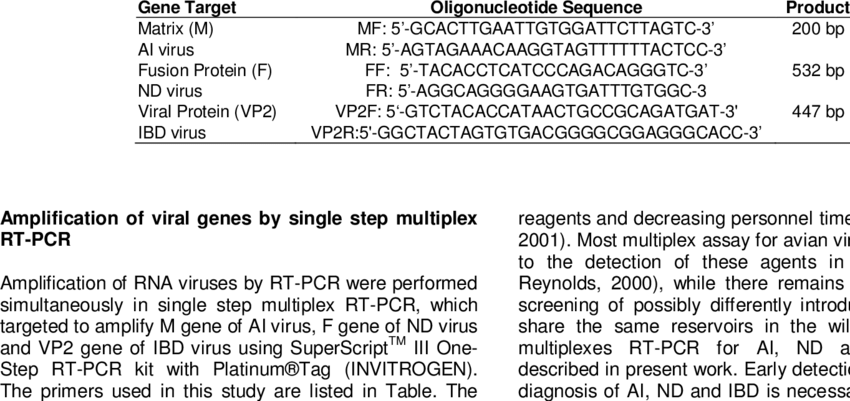 Sequence of specific primers for amplification of M gene for AI ...