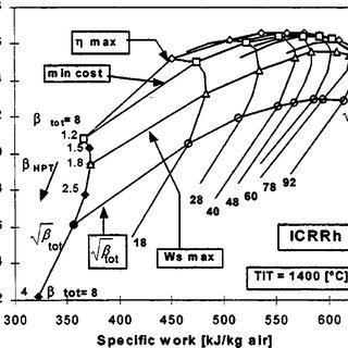 Efficiency versus specific work a simple cycle gas turbine