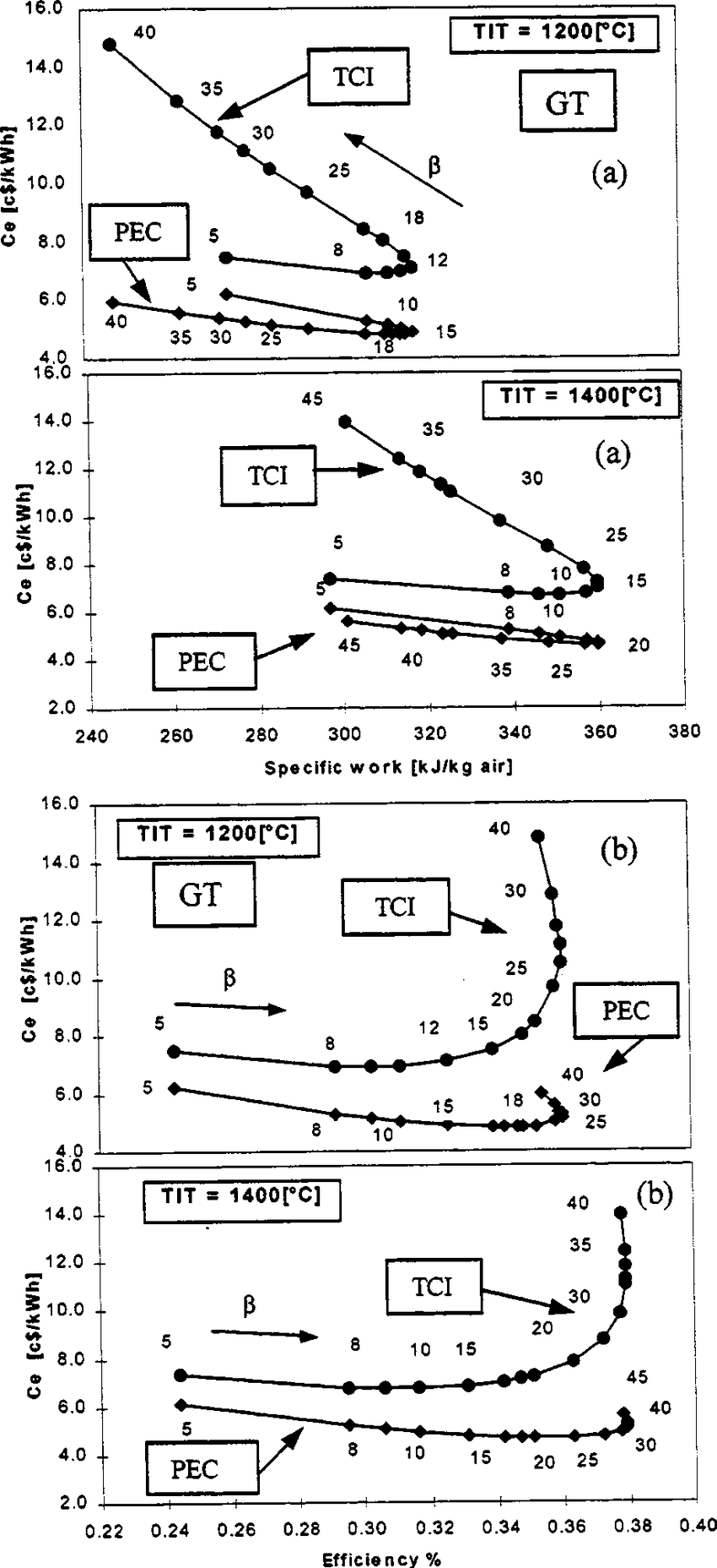 hight resolution of simple cycle gas turbine cost versus specific work a and cost versus efficiency