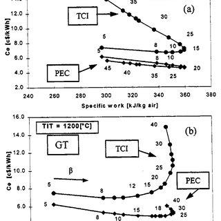 (PDF) Thermoeconomic Analysis of Gas Turbine Based Cycles
