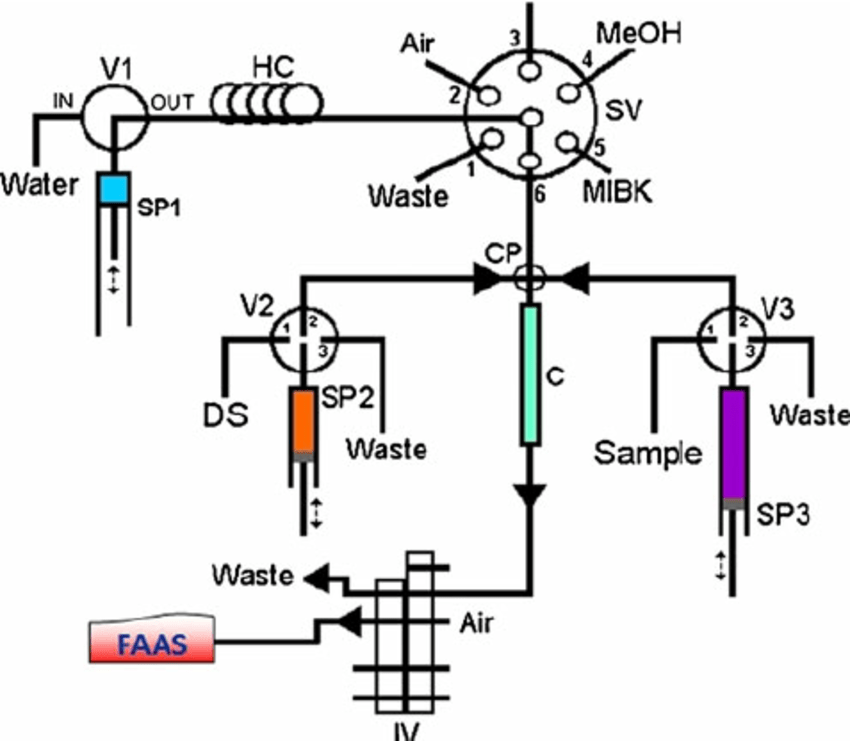 Schematic manifold of SI-DLLME coupled with FAAS (step 7