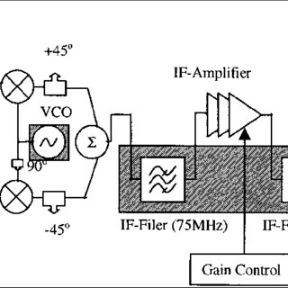 (PDF) Image Rejection Receiver Architectures for Multi