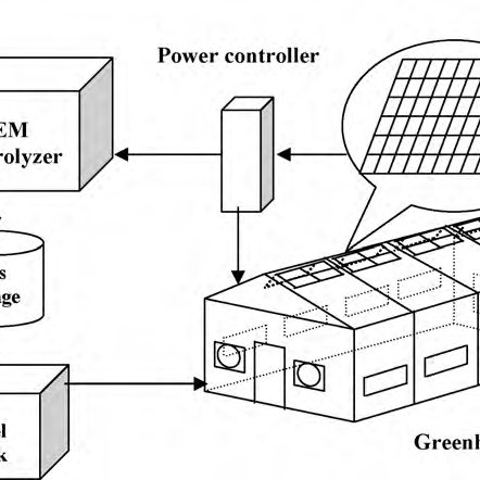 (PDF) Modeling and analysis of solar photovoltaic