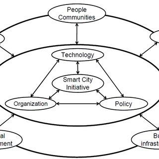 Program Management Process Group Interaction Source