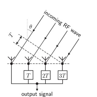 7: 16 × 1 optical beamforming network (OBFN) for a 4 × 4