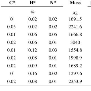 (PDF) Uranium and technetium interactions with wüstite [Fe