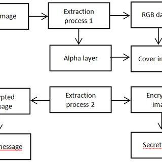 Fig2. Basic types of steganagraphy Types ofSteganography