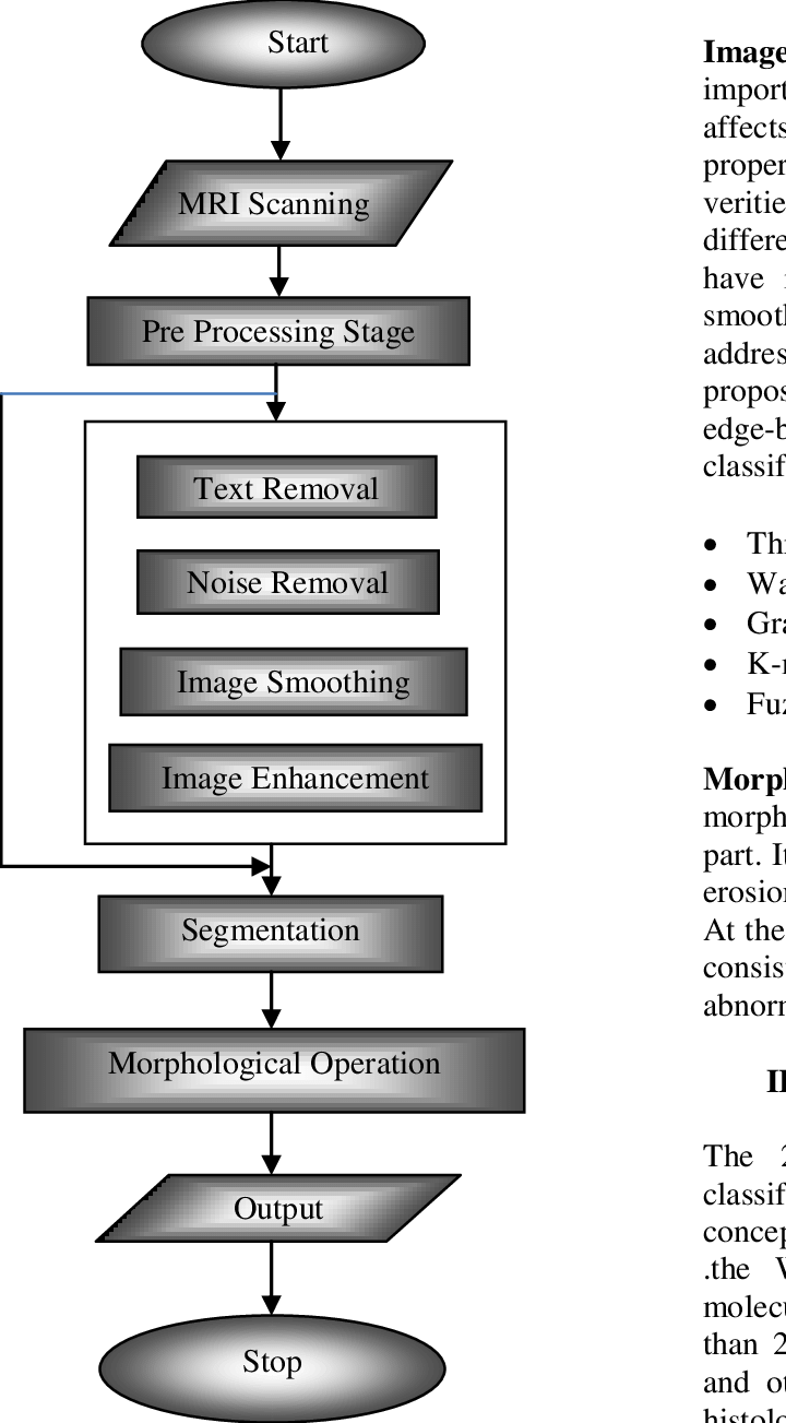 medium resolution of basic block diagram of brain tumor detection and segmentation