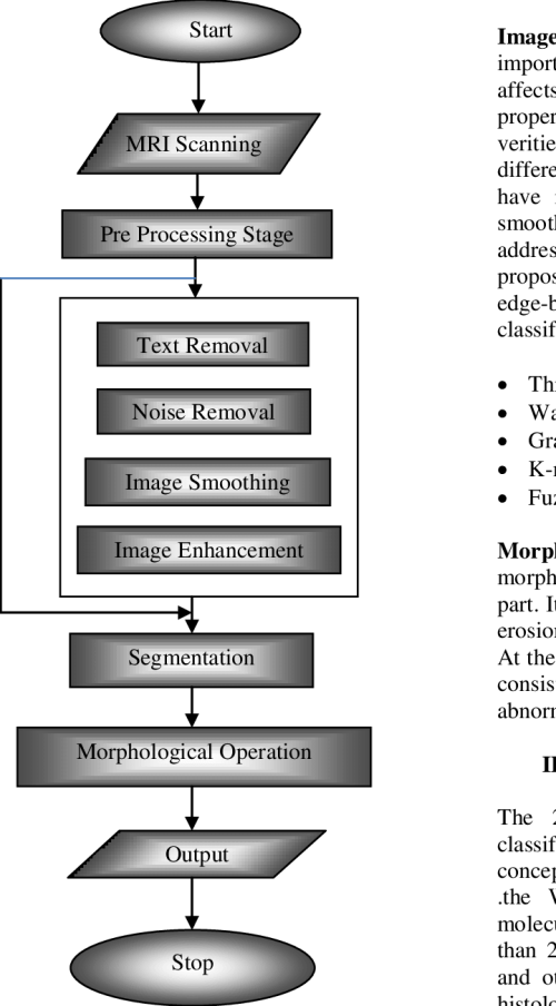 small resolution of basic block diagram of brain tumor detection and segmentation
