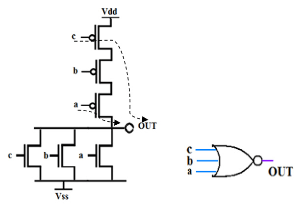 (a) Transistor level of NOR gate. (b) Symbolic view of NOR