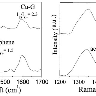 (PDF) Enhanced catalytic performance by copper