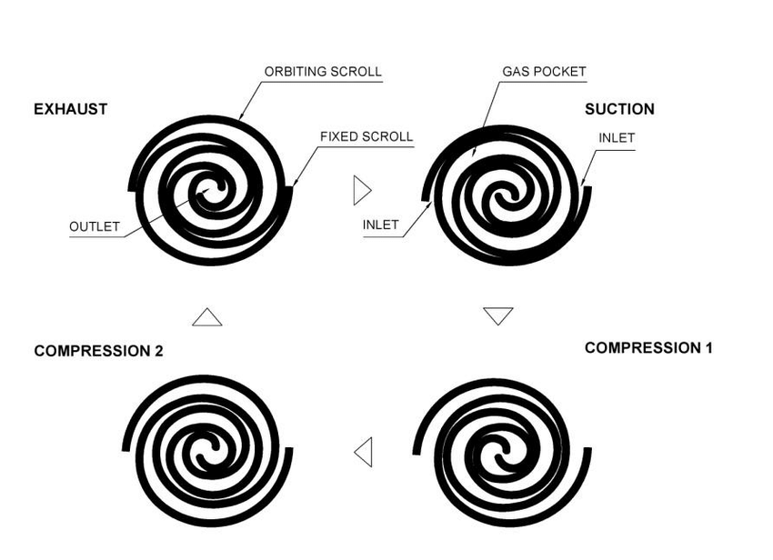 The principle of operation of the scroll compressor