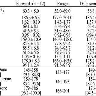 (PDF) ANALYSIS OF GAME INTENSITY IN ICE HOCKEY PLAYERS