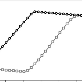 (PDF) Static and Dynamic Behaviour of Composite Structures