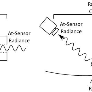 Modified Tetracam Miniature Multiple Camera Array (Mini