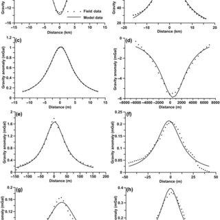 (a) Cross-plots between amplitude coefficient (k), depth