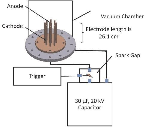 Diagram of plasma focus that consists of capacitor